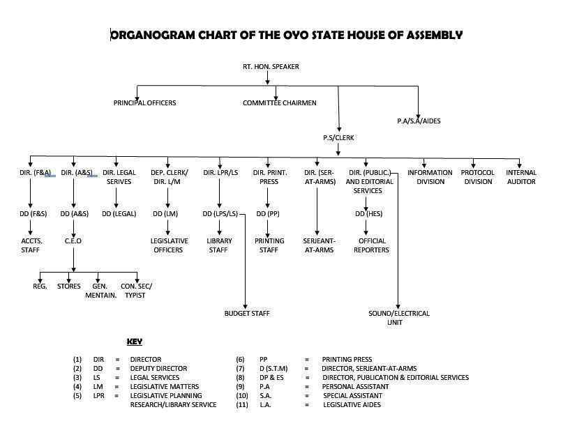 Organogram Of OYO House of Assembly